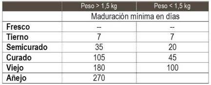 Clasificación de los quesos por su maduración